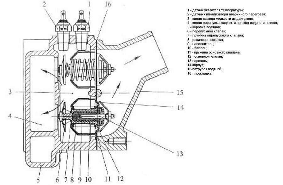 Схема работы жыткостного термостата