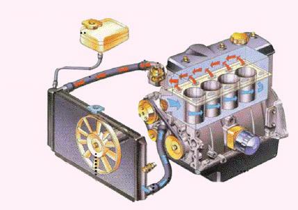 В двигателе машины постоянно