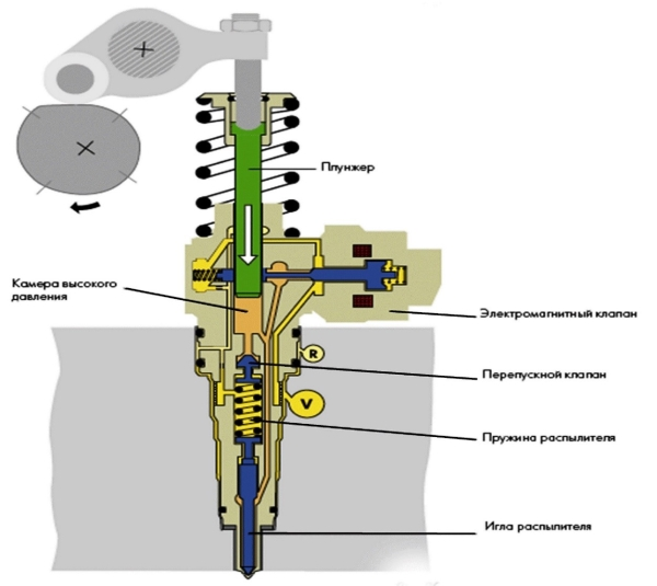 Схема форсунки-насоса