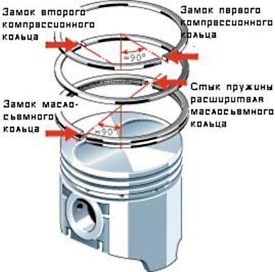 Функциональность поршневых колец