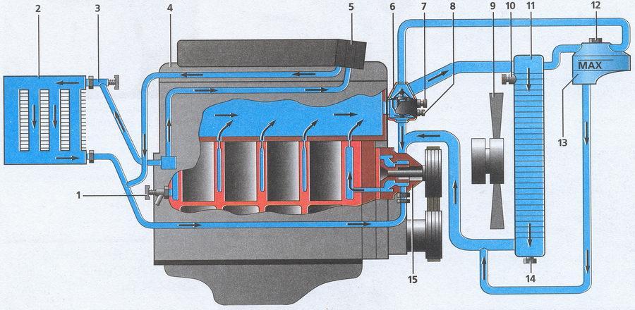 Система охлаждения Газели